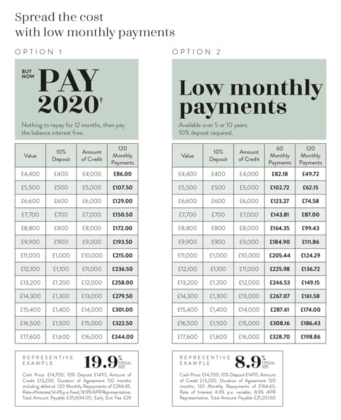 finance table demonstrating monthly repayments if you buy now and pay in 2020